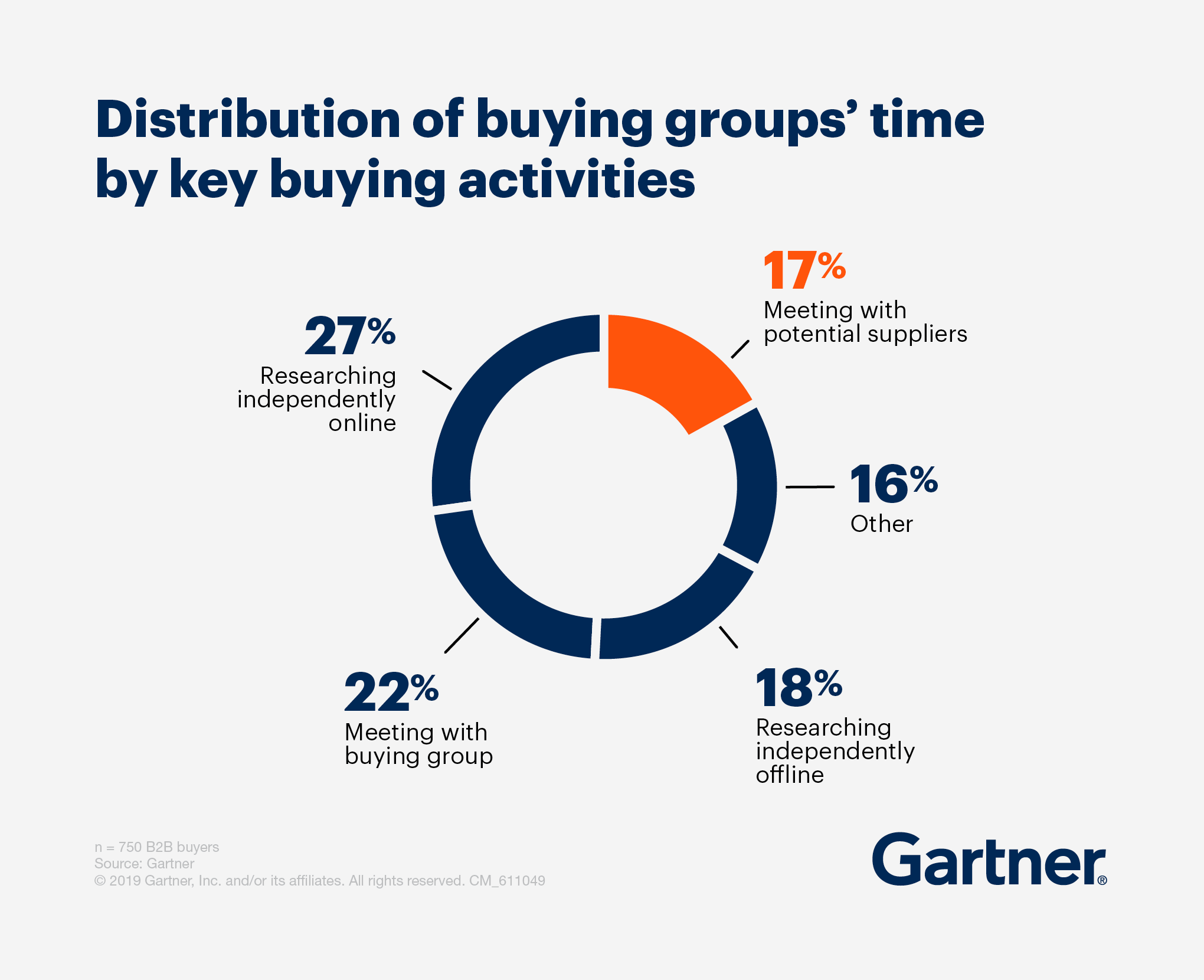 distribution of buying groups time purchasing process
