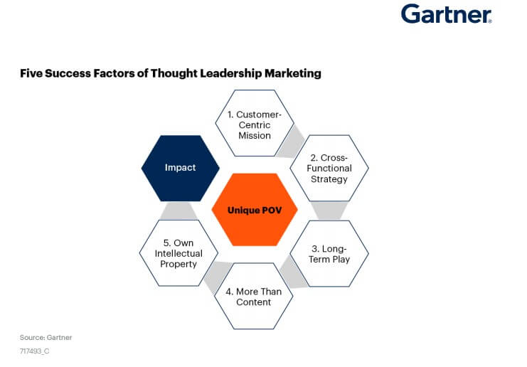 five success factors of thought leadership marketing