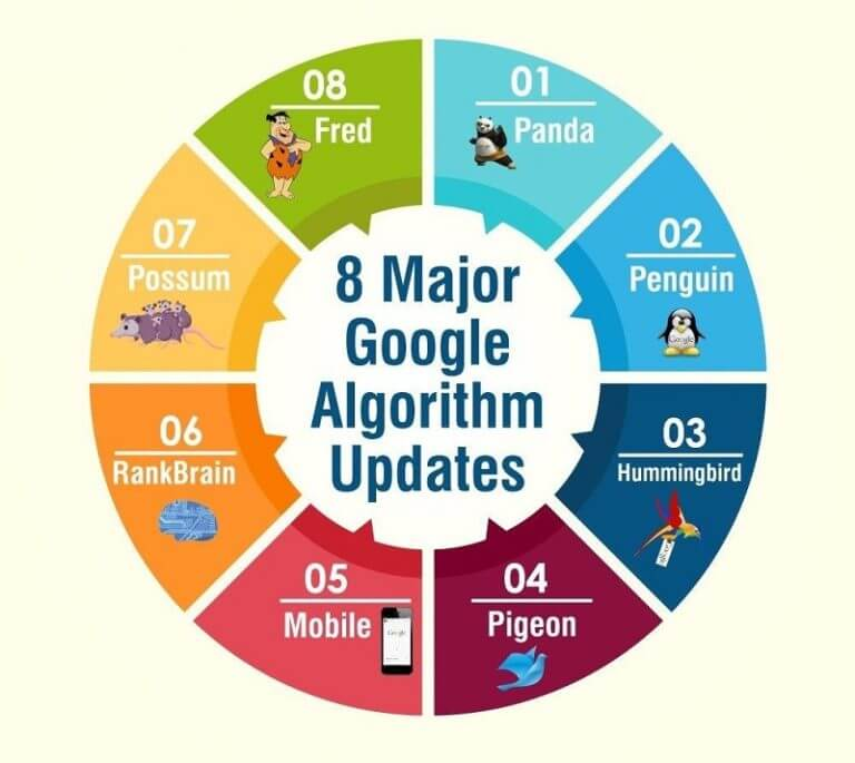 google major algorithm updates