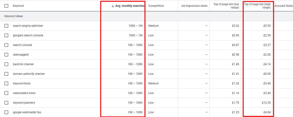 keywords golden ideas from google search console