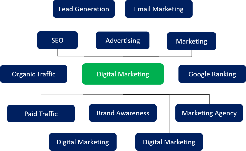 lsi keywords examples for digital marketing lsi keywords are important google ranking signals