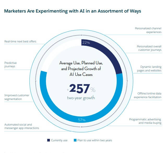 marketers are experimenting with AI in an assortment of ways
