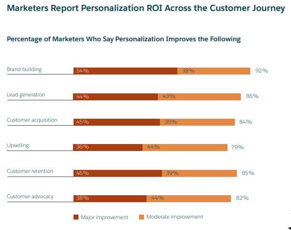 marketers report personalization ROI across customer journey