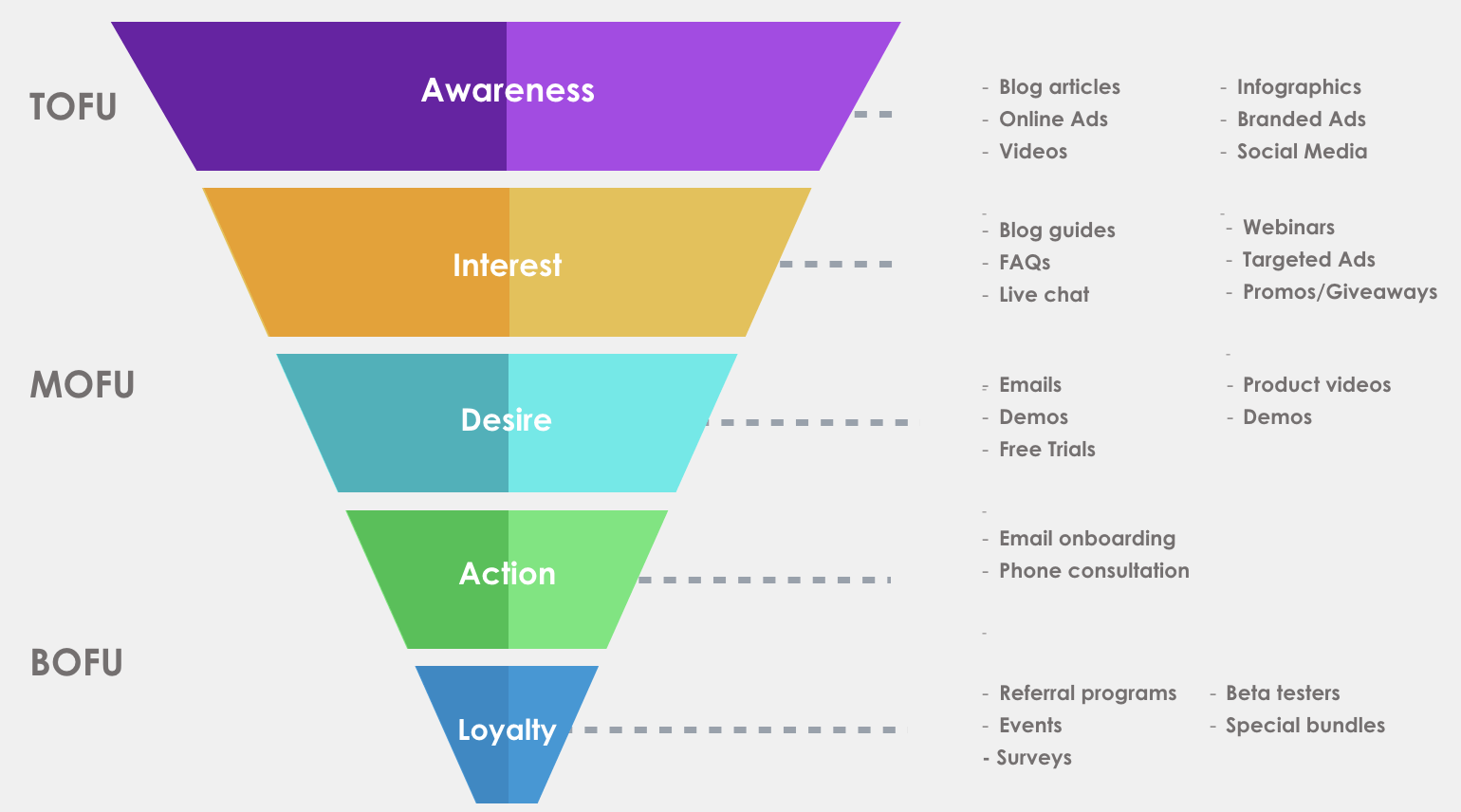 marketing funnel and buyer jorney alignment