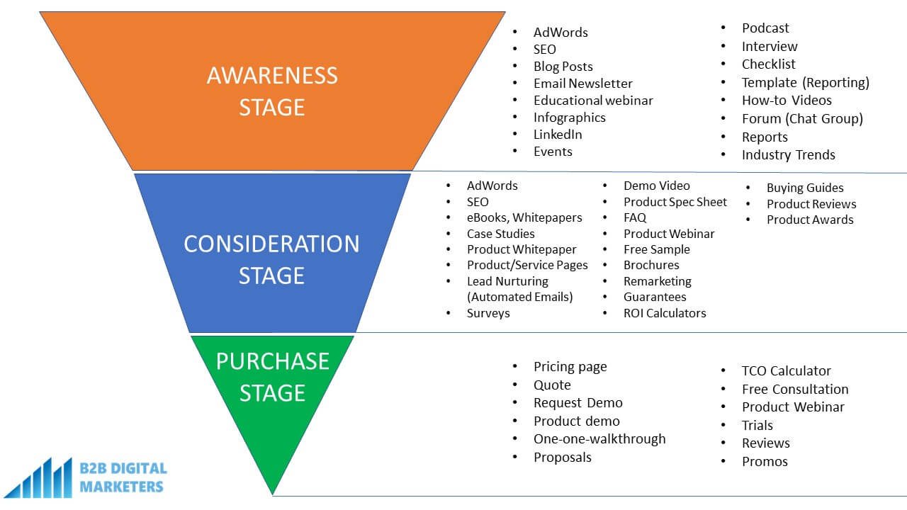 marketing funnel and marketing strategies for tofu mofu and bofu stage in marketing funnel