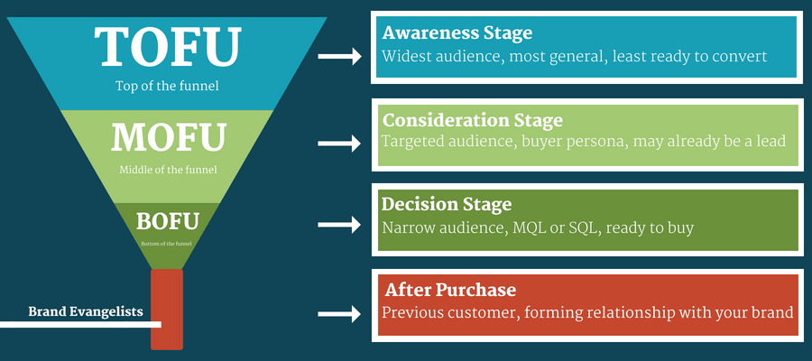 marketing funnel works as a roadmap to generate more b2b sales leads