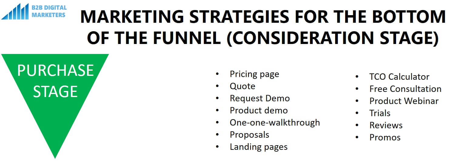 marketing strategies for bottom of the funnel purchase stage
