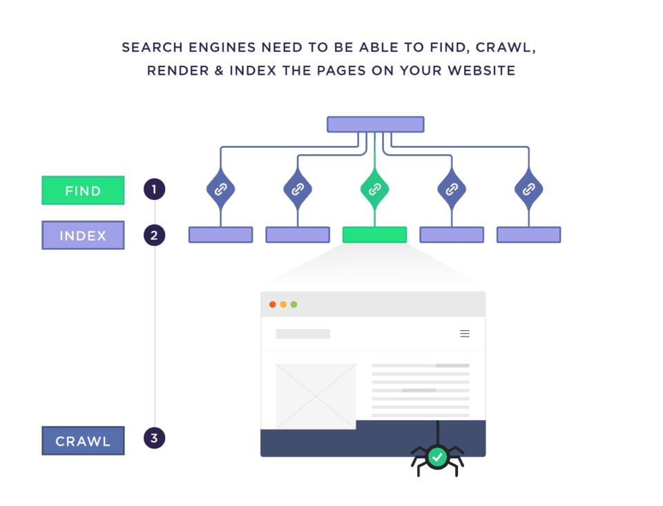 search engines need to be able to find crawl render and index the pages on your website