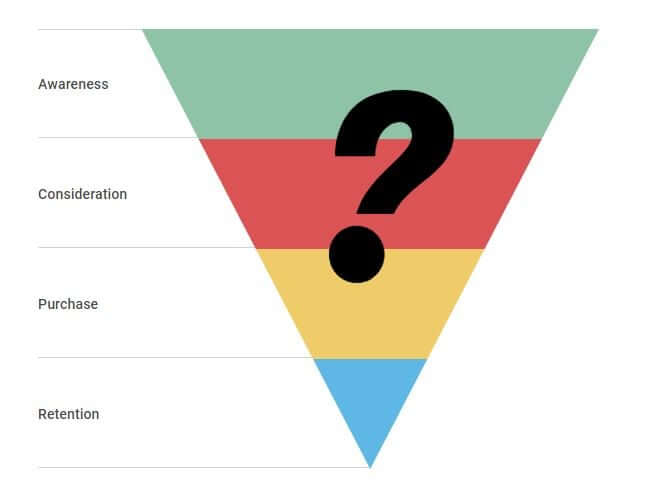 what is marketing funnel in b2b