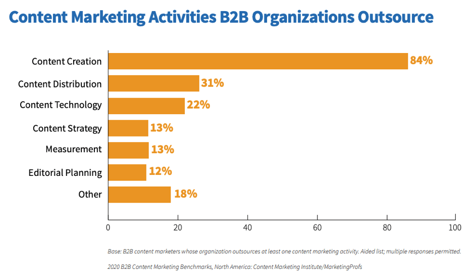 B2B content marketing outsourced