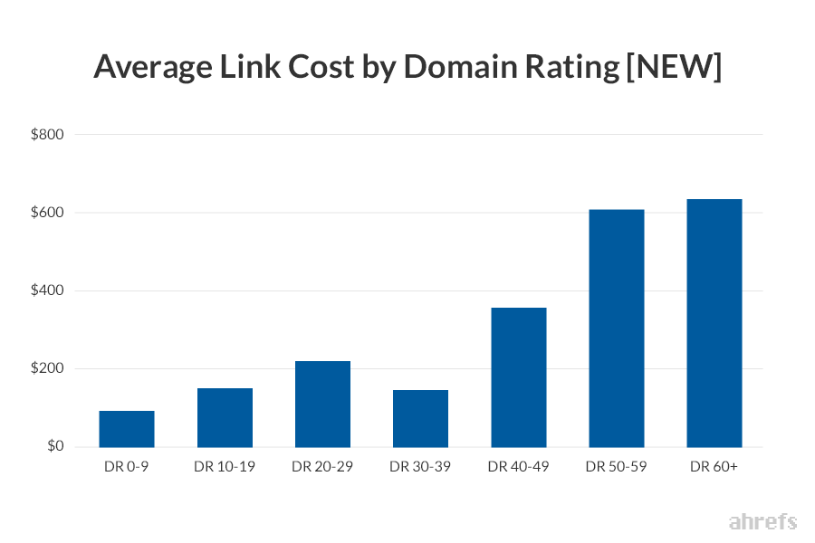 average price of link per domain rank