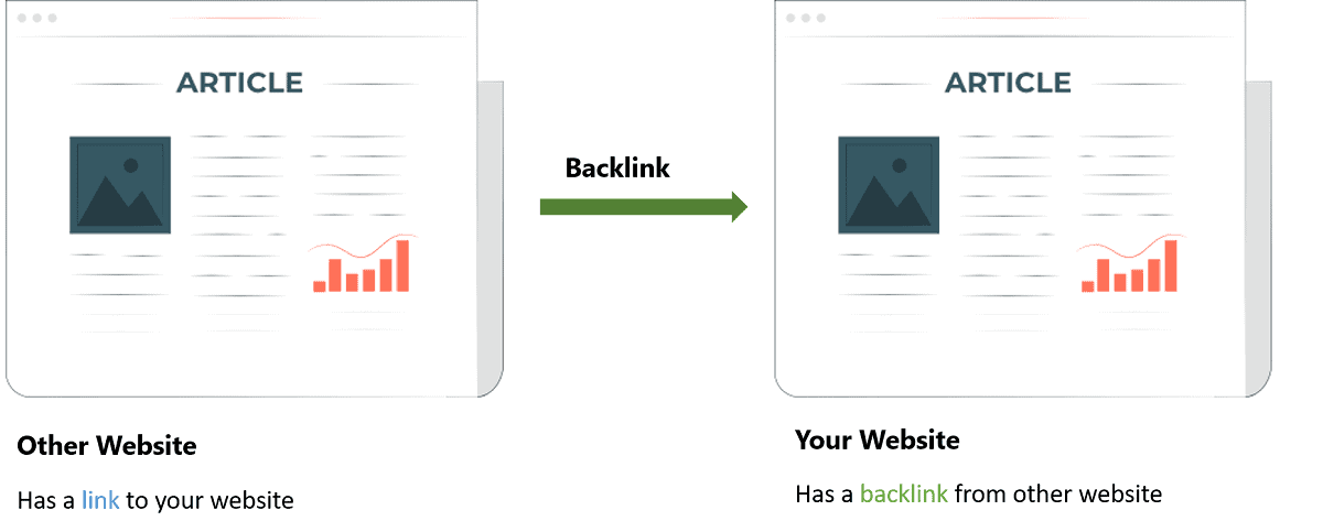 backlinks from other website to your website for off-page seo strategy