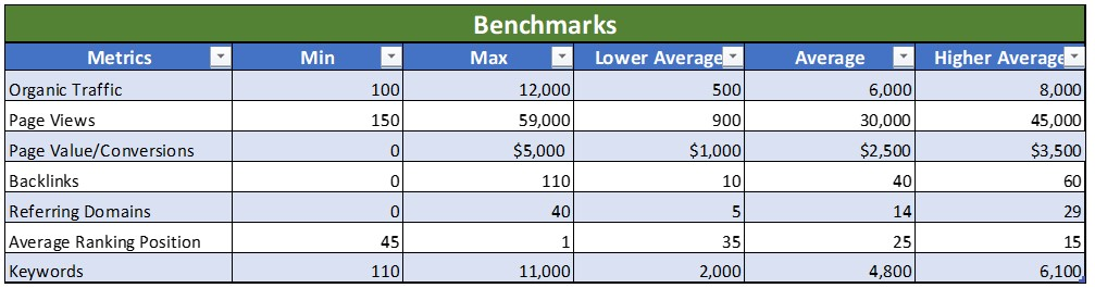 benchmark of content audit example