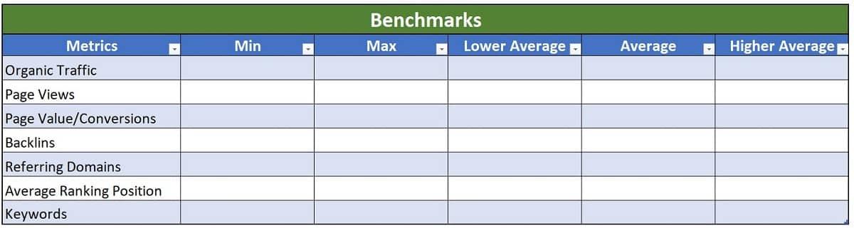 establishing benchmarks for your content audit