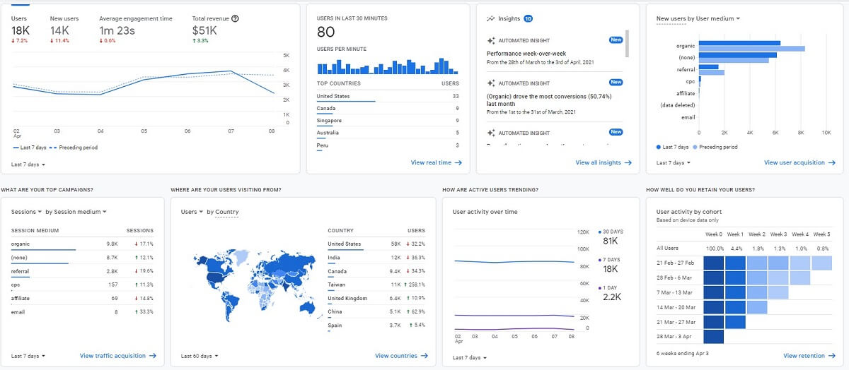 google analytics dashboard google does track your engagement metrics and technical seo helps with that