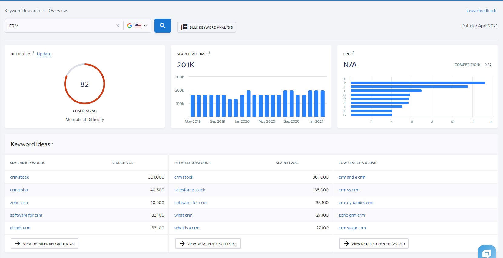 keyword research tool se ranking example