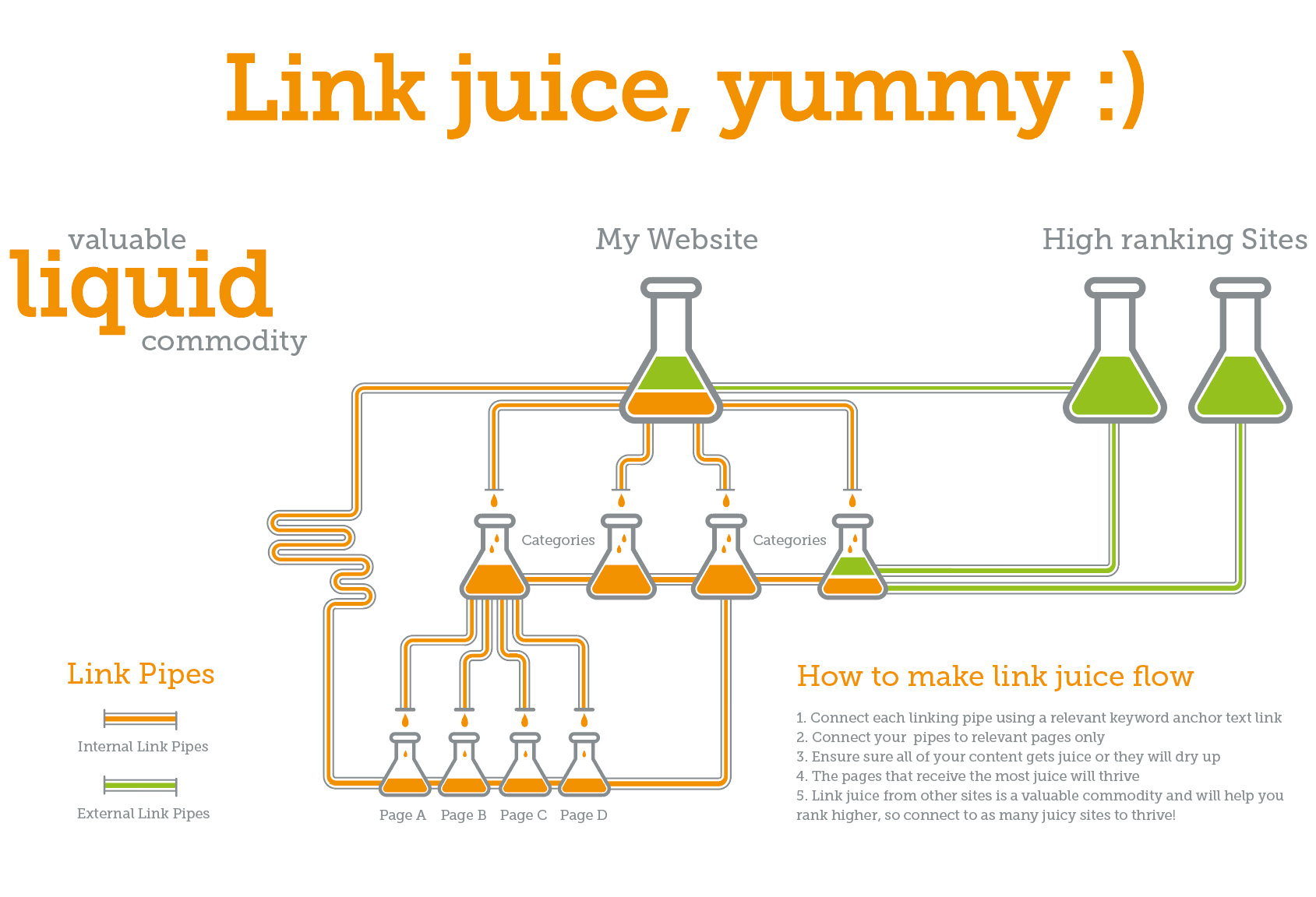 link juice flow throughout your website by using internal links which is very important for on page seo