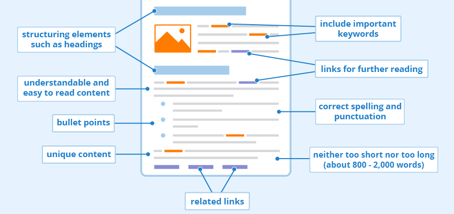 on page seo strategies to ensure high visibility on search engine result pages for relevant keywords
