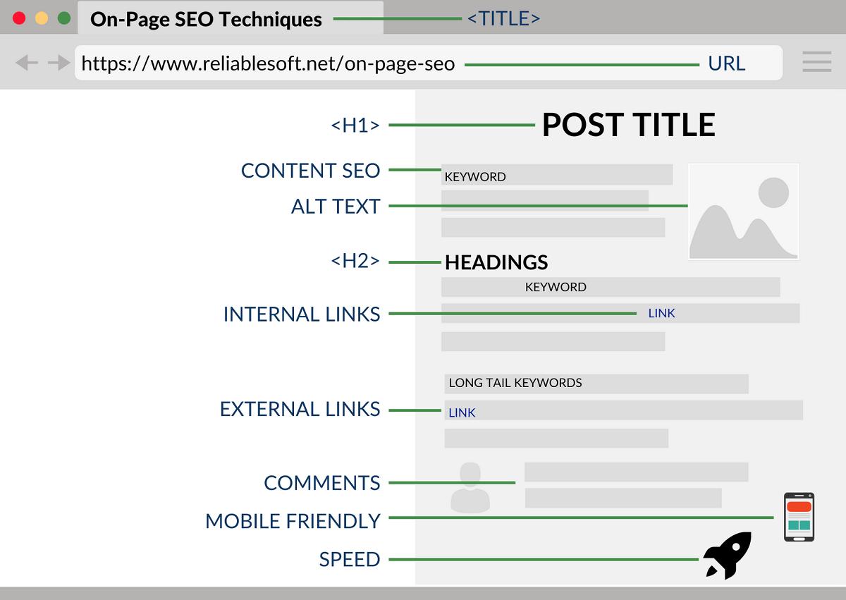 on-page seo strategies