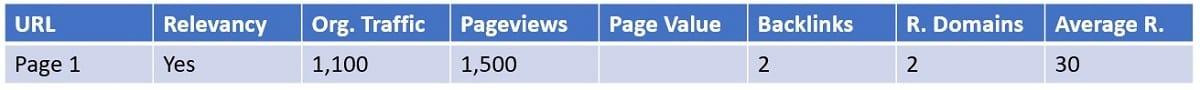 scenario 1 of content audit web page