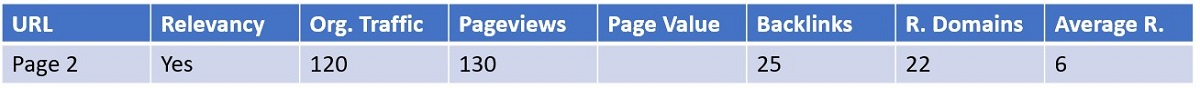 scenario 2 of content audit web page