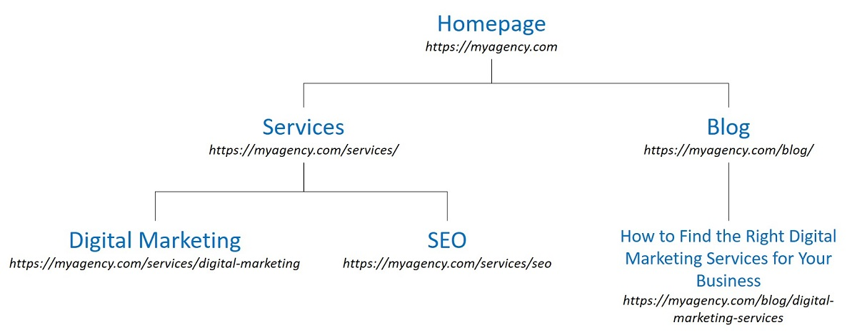 site structure example for keyword digital marketing to ensure good seo