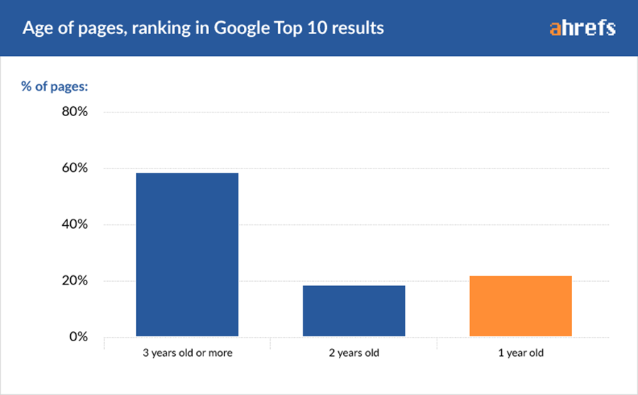 white hat seo strategies takes long to rank in google but are worthy