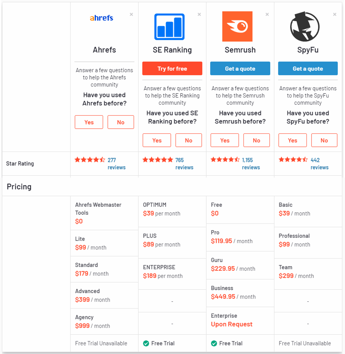 comparison table of seo tools and which one is the best for competitor backlink analysis