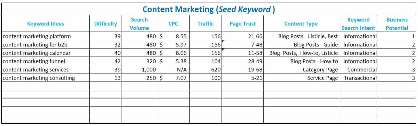 deciding keyword business potential for keyword ideas