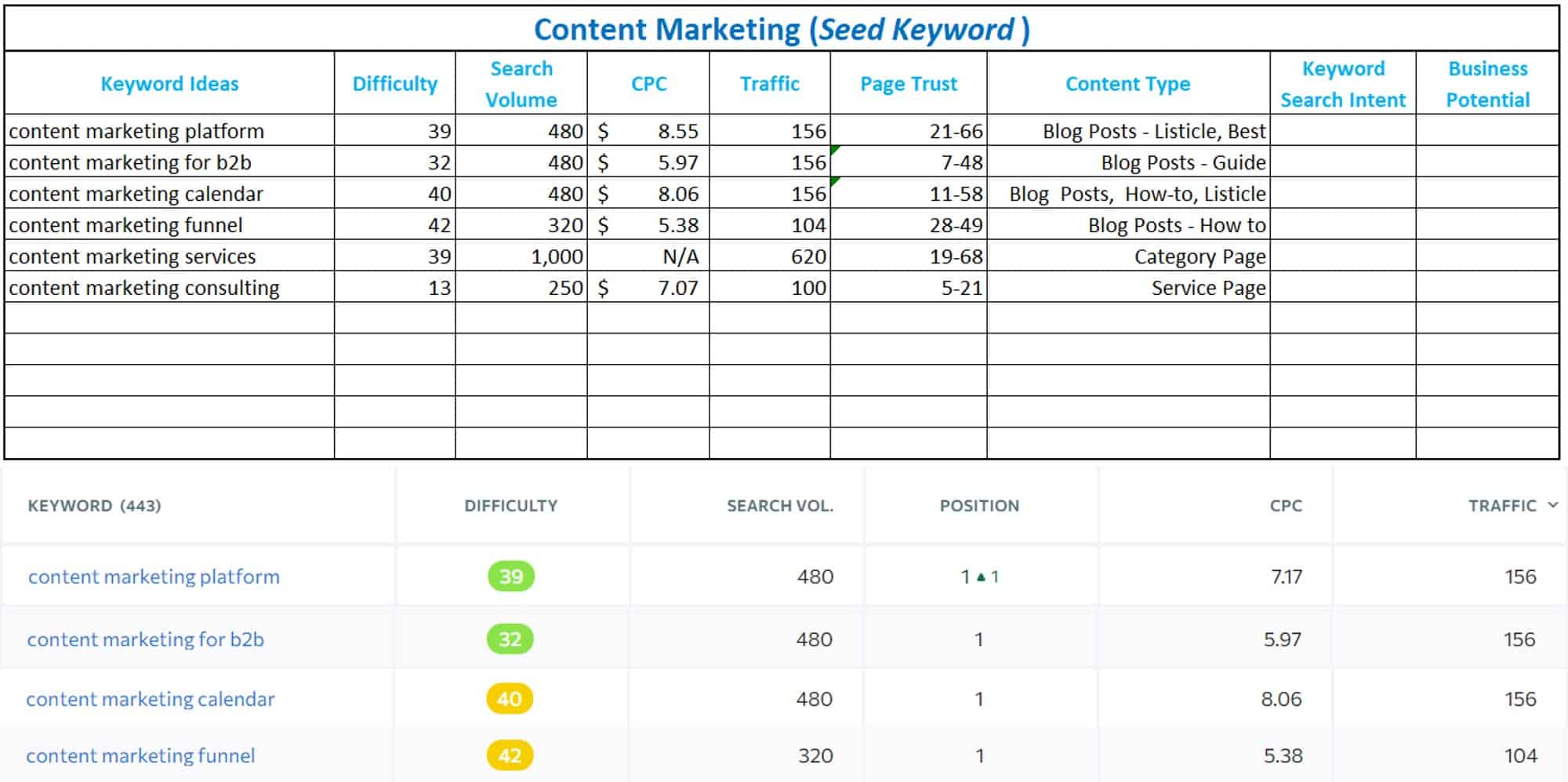 keyword research spreadsheet with keyword ideas and data