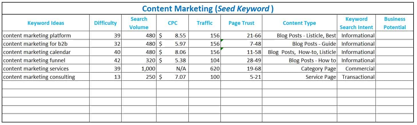 keyword search intent in the spreadsheet