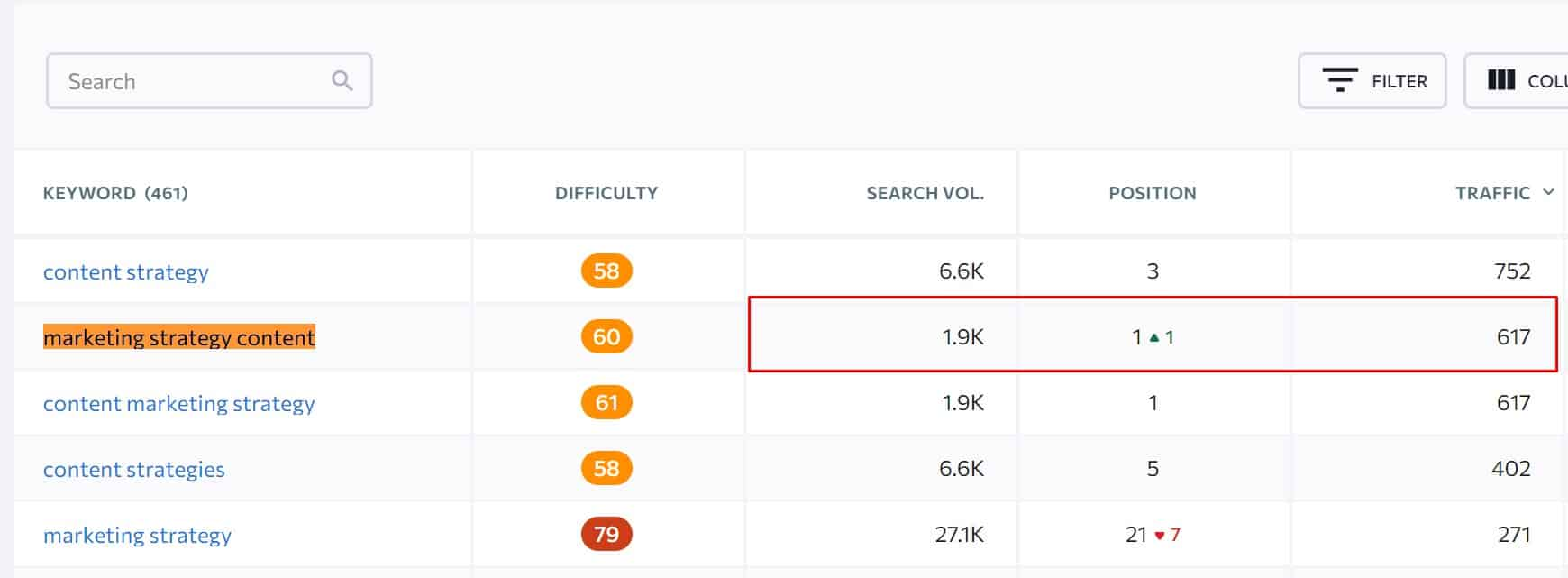 keyword with high traffic potential