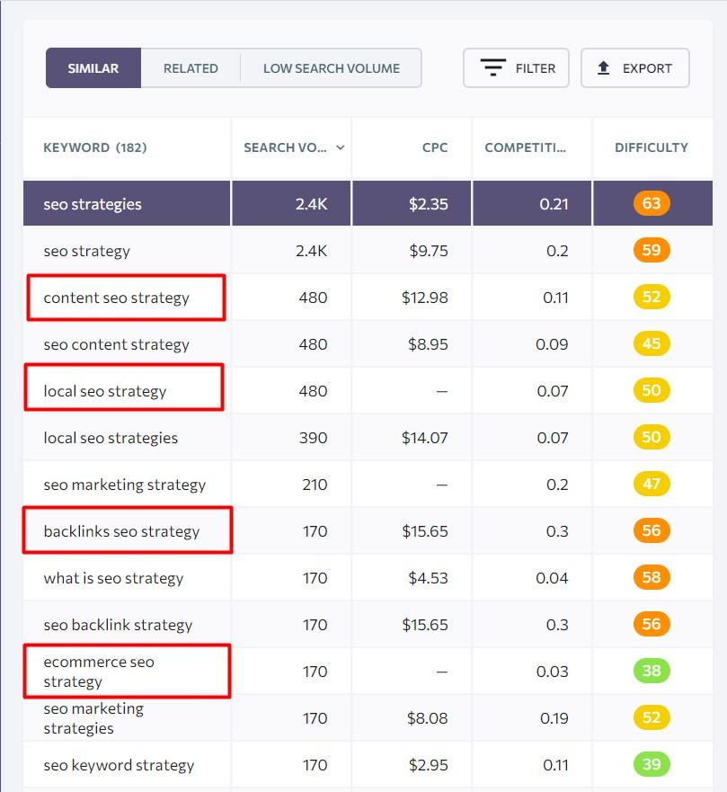 lsi keyword examples for seo strategies