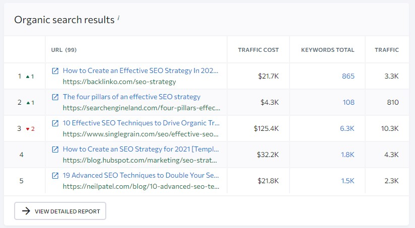 organic search results in se ranking keyword research tool