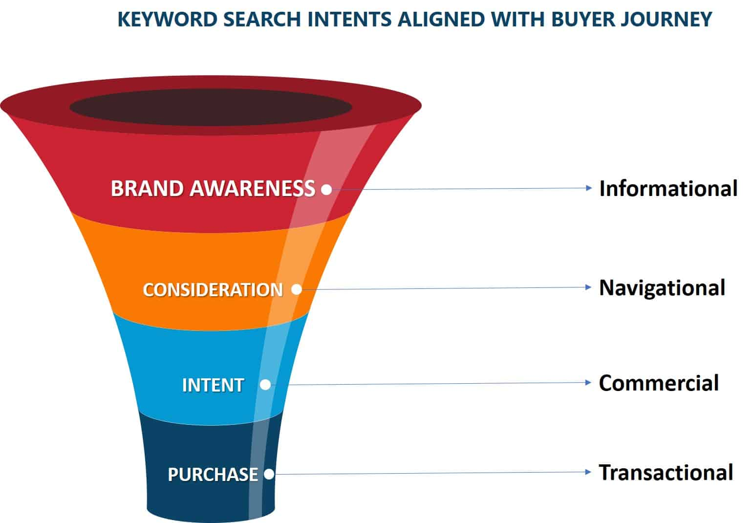 search intent for keywords aligned with buyer journey