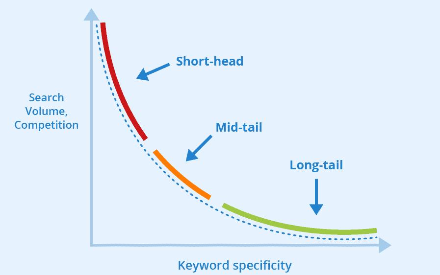 three main keyword categories Head Terms Body Keywords Long Tail Keywords