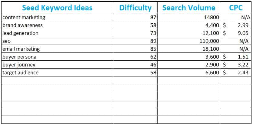 tracking seed keyword ideas in spreadsheet