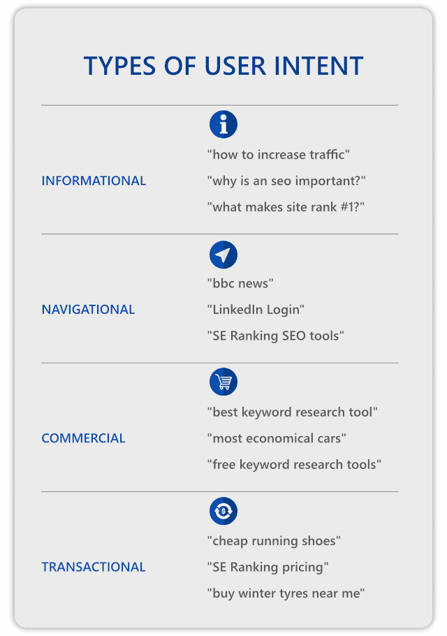 type of user intent
