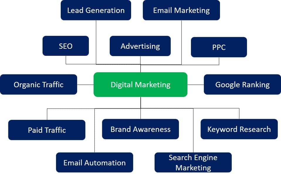 what are lsi keywords example of lsi keywords for digital marketing