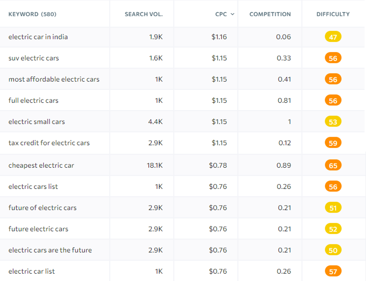èxamples of profitable keywords with transactional search intent
