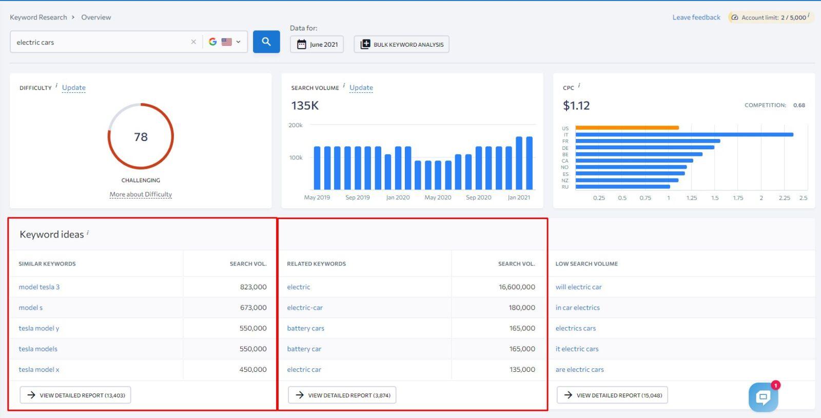 finding keyword ideas to find profitable keywords