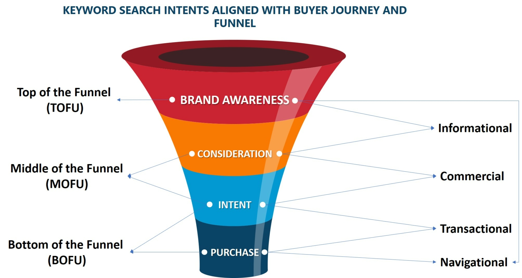finding profitable keywords with buyer journey, funnel and search intent