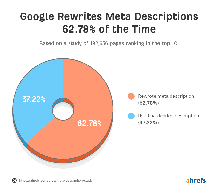 google rewrite meta description in most cases