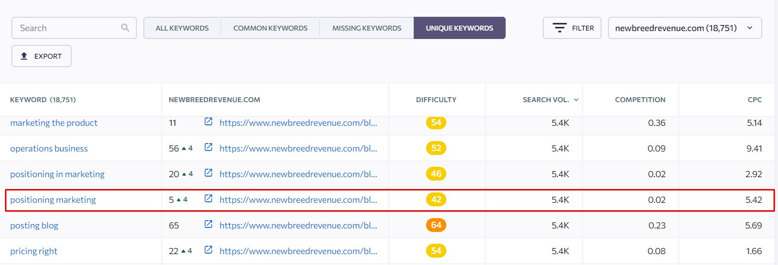 great example of keyword from keyword gap analysis for the same level competitors