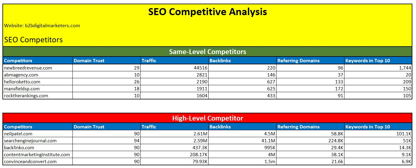 high level seo competitors in seo competitive analysis spreadsheet