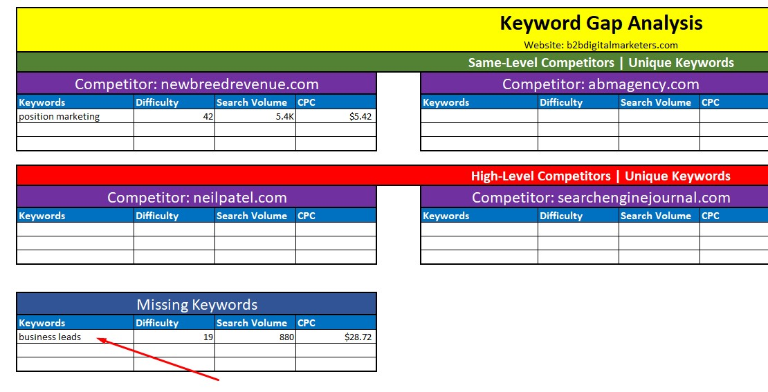 including my domain missing keywords