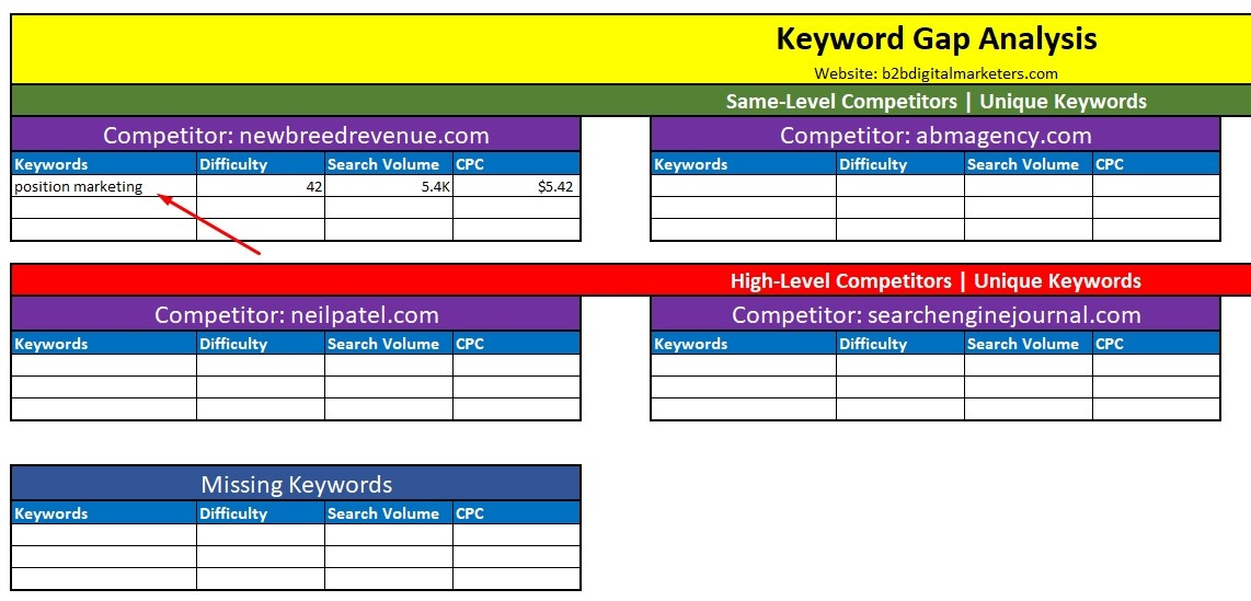 including unique competitor keywords in the keyword gap analysis template