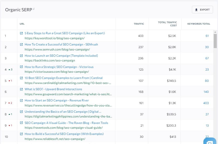 organic serp report for the targeted keyword to find search intent