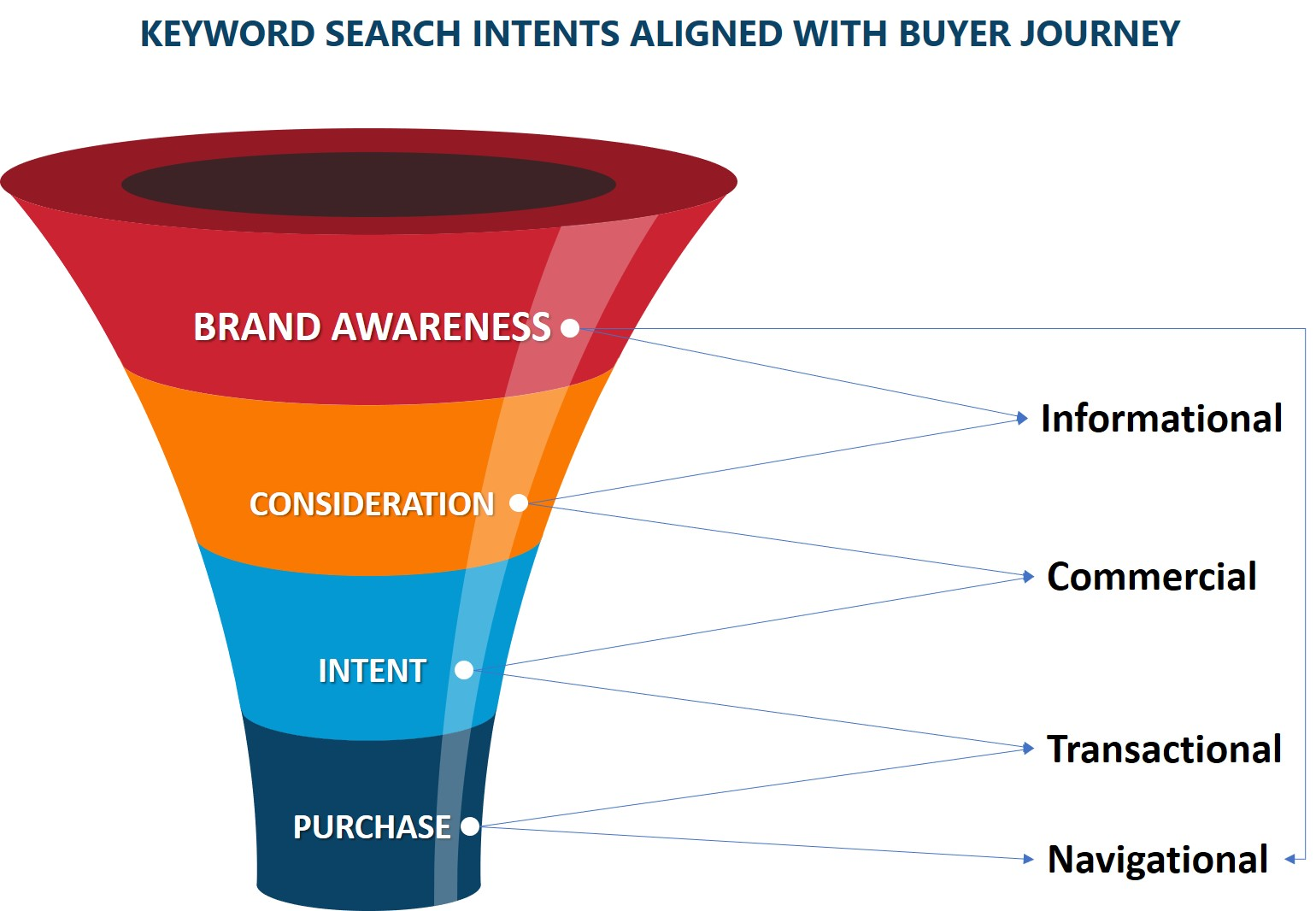 profitable keywords search intent aligned with buyer journey