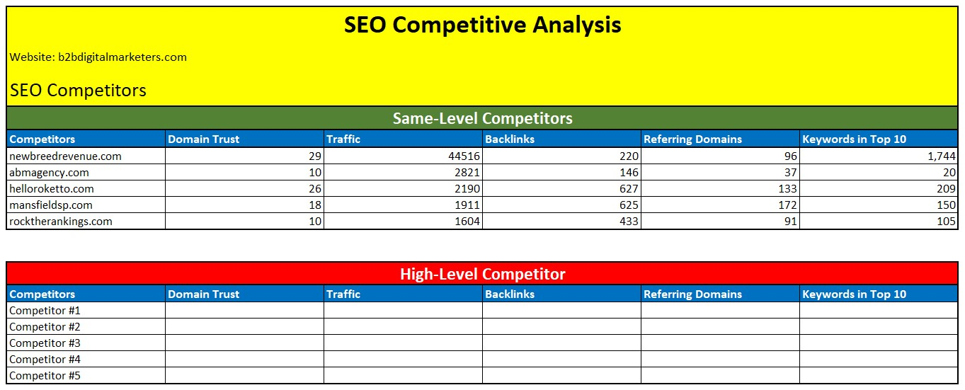seo competitive analysis template with same level seo competitors